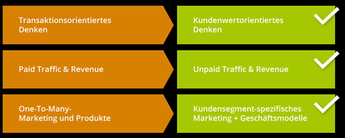 Transformation der digitalen Kundenbeziehung
